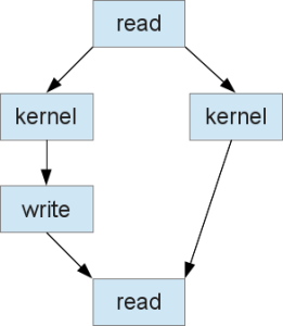 A command graph.