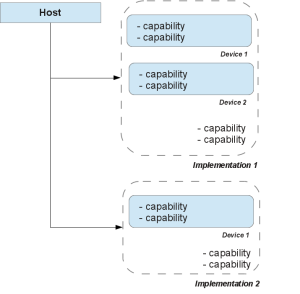 A host that sees implementations as containers for devices, both with capabilities.