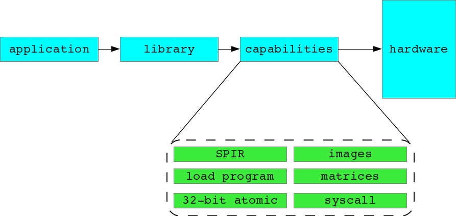 OpenCL application architecture.