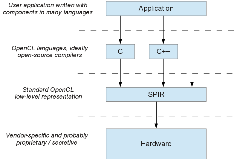OpenCL application interfaces